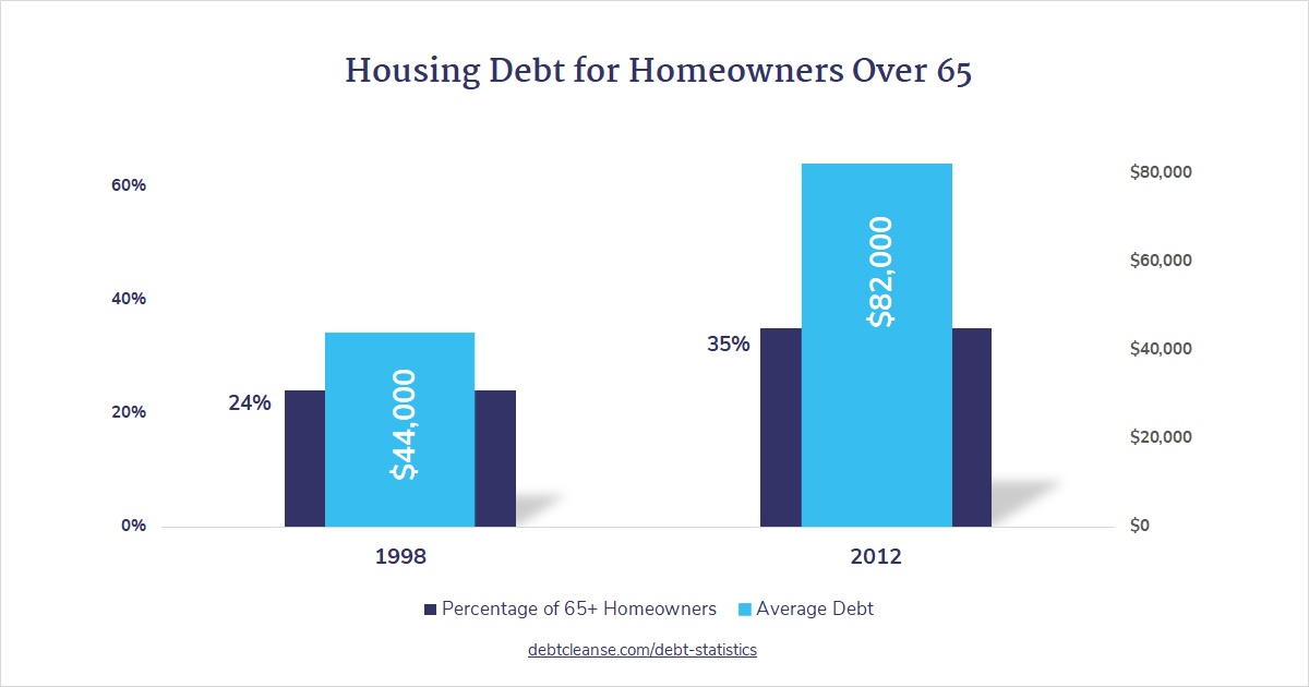 Housing Debt for Over 65s blog